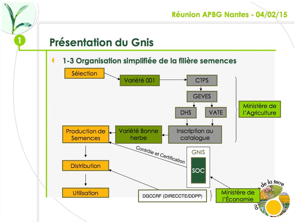 Présentation du GNIS
